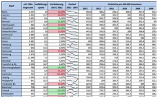 Lernen Sie effektive Methoden, um mit Excel Daten schnell aussagekräftig aufzubereiten und zu analysieren (Beispiel Tabelle mit Filter, Datenhighlighter und Trendlinien die Sie in unserer Excel Schulung erstellen)