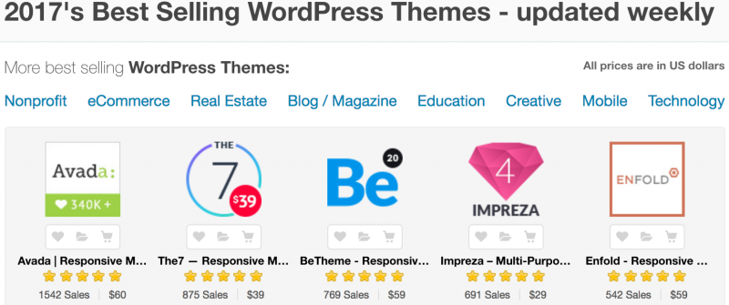 Best seller themeforest