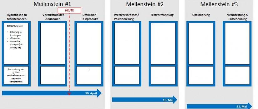 Roadmap Vorlage PowerPoint zum Download