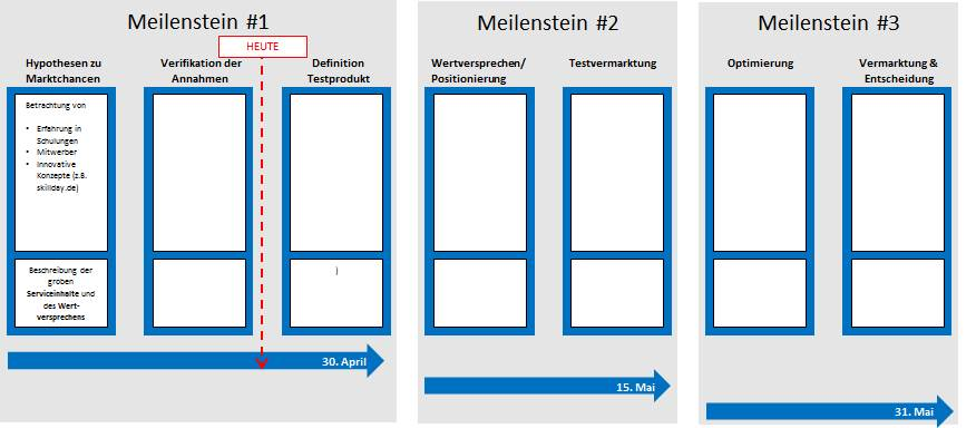 Roadmap Vorlage Powerpoint Zum Download Projektplan