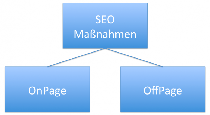 SEO Tools und Online Marketing Tipps