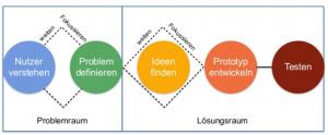 Design Thinking lernen - skillday.de