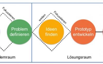 Design Thinking lernen