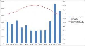 Excel Sekundärachse zur Darstellung einer dritten Dimension