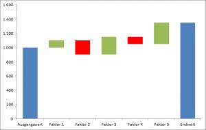 Wasserfall Diagramm Excel