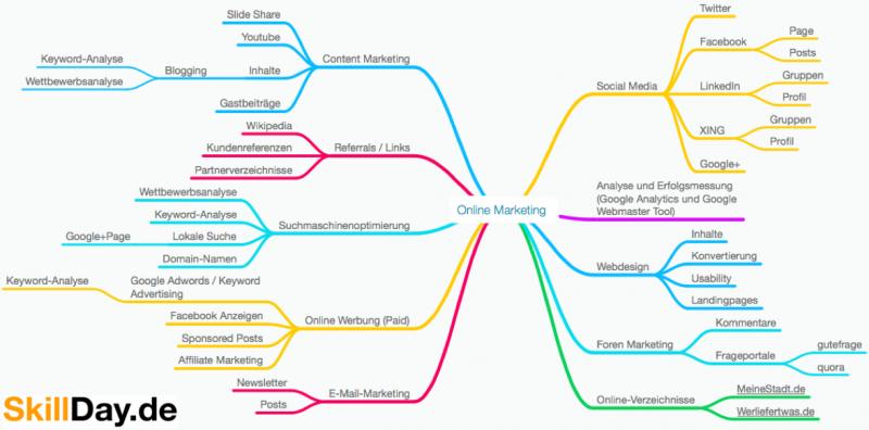 Übersicht Online Marketing Instrumente und Maßnahmen