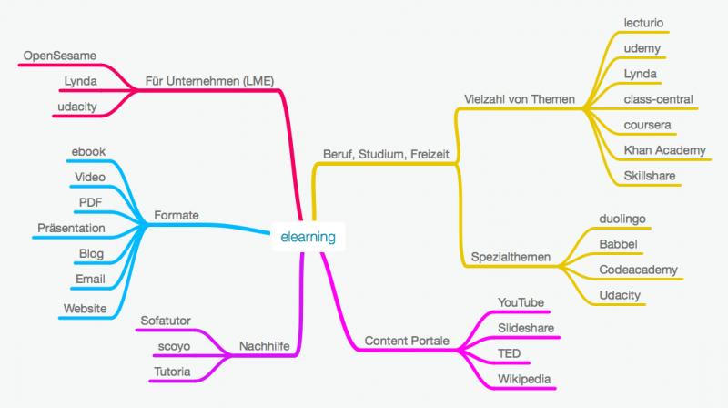 elearning – Übersicht Plattformen, Lernportale, Apps, Trends & Software Anbieter