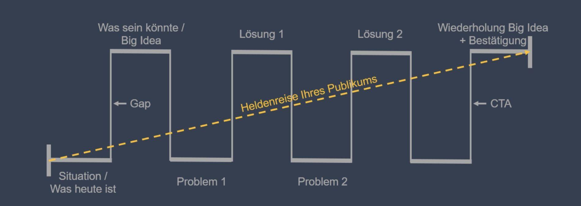 Präsentationstraining